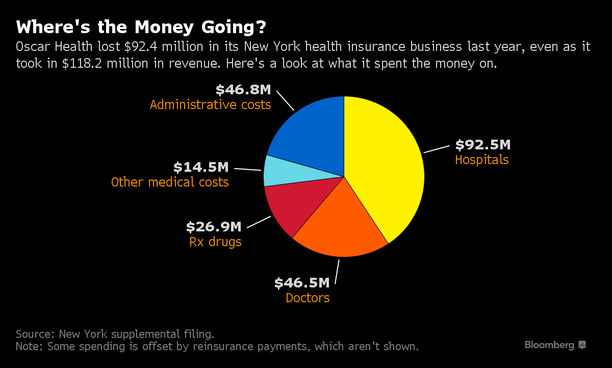 Oscar - Where ist the Money Going? Bloomberg