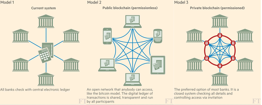 Blockchain Models (c) Financial Times