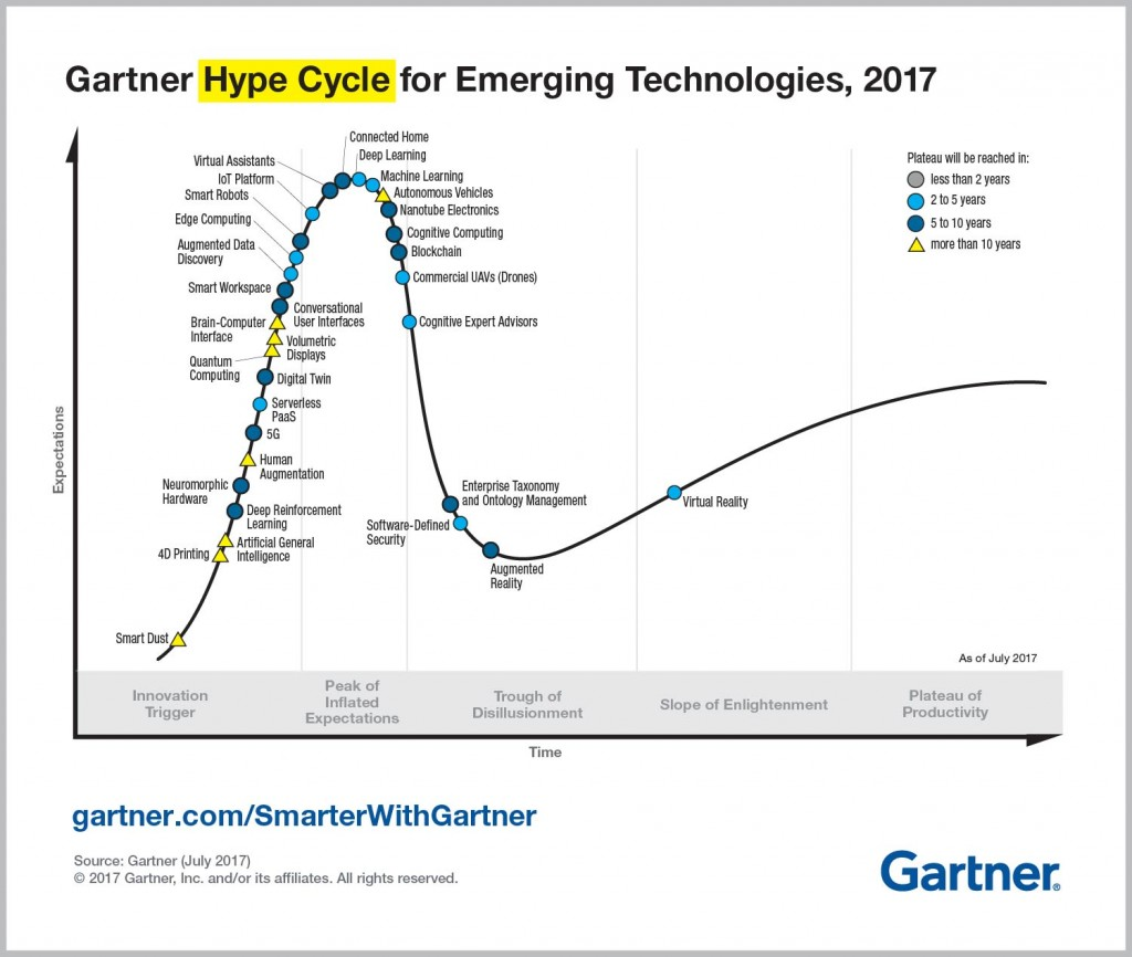 Gartner Hype Cycle Emerging Technologies 2017